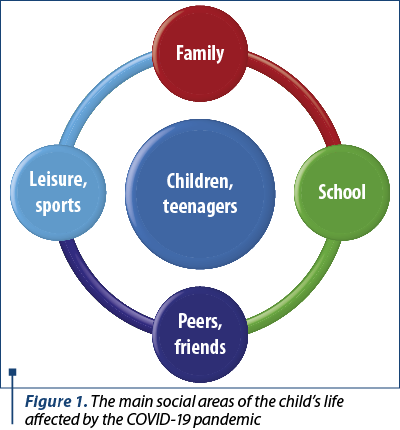 Figure 1. The main social areas of the child's life affected by the COVID-19 pandemic