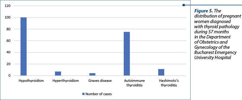Figure 5. The distribution of pregnant women diagnosed with thyroid pathology during 57 months in the Department of Obstetrics and Gynecology of the Bucharest Emergency University Hospital