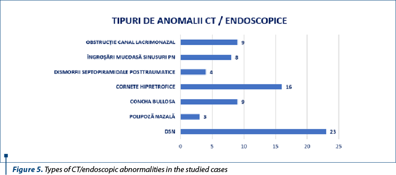 Figure 5. Types of CT/endoscopic abnormalities in the studied cases