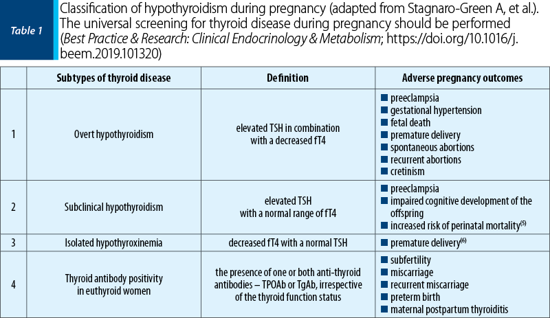 Table 1. Classification of hypothyroidism during pregnancy (adapted from Stagnaro-Green A, et al.).  The universal screening for thyroid disease during pregnancy should be performed (Best Practice & Research: Clinical Endocrinology & Metabolism; https://doi.org/10.1016/j.beem.2019.101320)