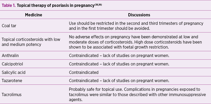 Table 1. Topical therapy of psoriasis in pregnancy(18,19)