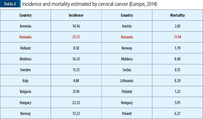Cancerul de prostata – optiuni terapeutice ultramoderne