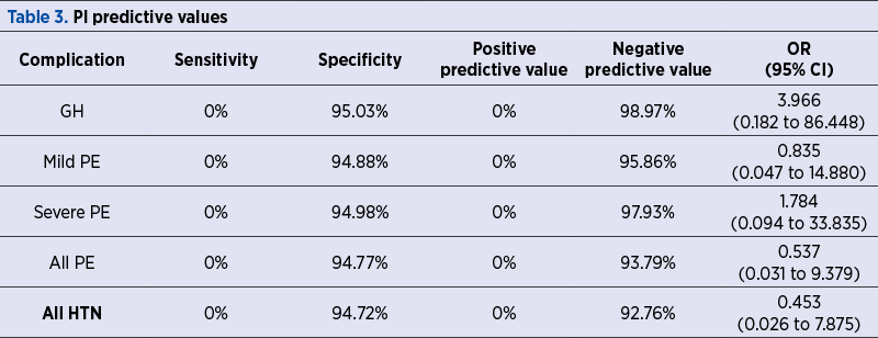 Table 3. PI predictive values