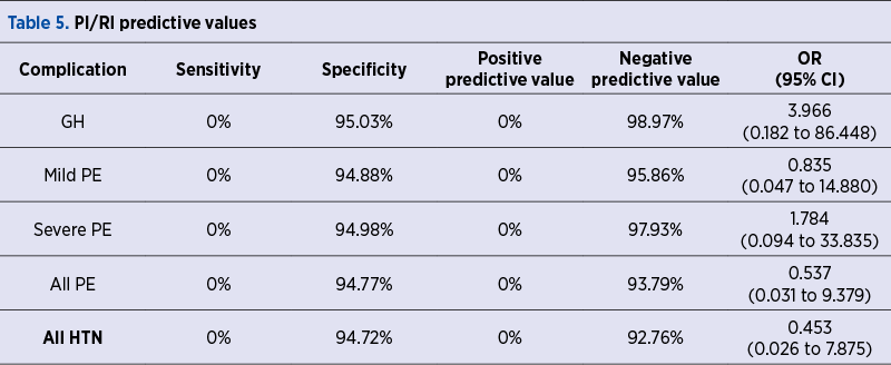 Table 5. PI/RI predictive values